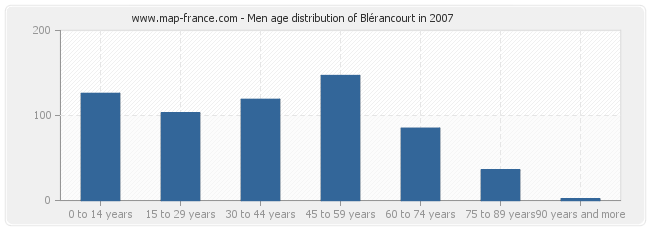 Men age distribution of Blérancourt in 2007