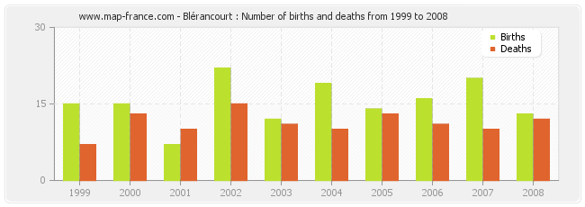 Blérancourt : Number of births and deaths from 1999 to 2008