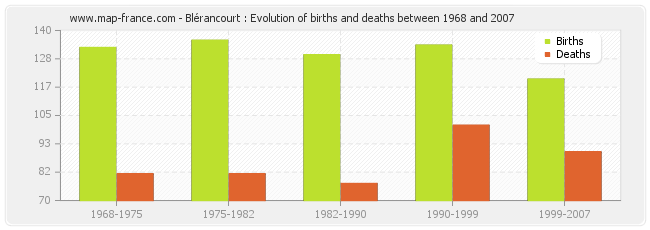 Blérancourt : Evolution of births and deaths between 1968 and 2007