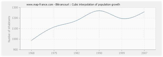 Blérancourt : Cubic interpolation of population growth