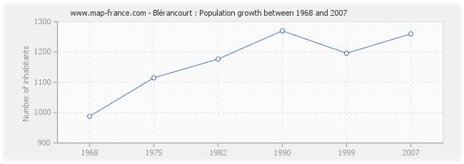 Population Blérancourt