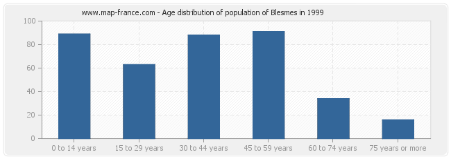 Age distribution of population of Blesmes in 1999