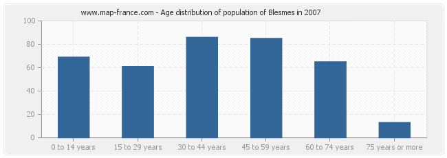 Age distribution of population of Blesmes in 2007