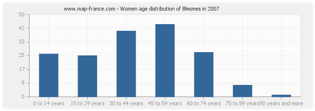 Women age distribution of Blesmes in 2007