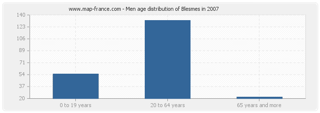 Men age distribution of Blesmes in 2007