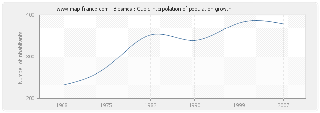 Blesmes : Cubic interpolation of population growth
