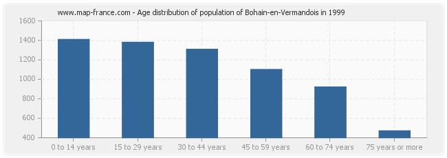 Age distribution of population of Bohain-en-Vermandois in 1999