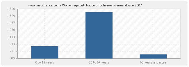 Women age distribution of Bohain-en-Vermandois in 2007