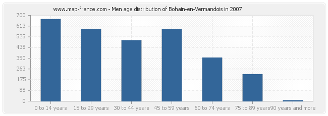 Men age distribution of Bohain-en-Vermandois in 2007
