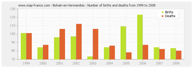 Bohain-en-Vermandois : Number of births and deaths from 1999 to 2008