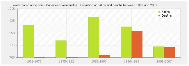 Bohain-en-Vermandois : Evolution of births and deaths between 1968 and 2007