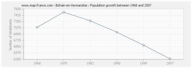 Population Bohain-en-Vermandois
