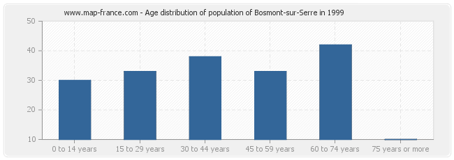 Age distribution of population of Bosmont-sur-Serre in 1999