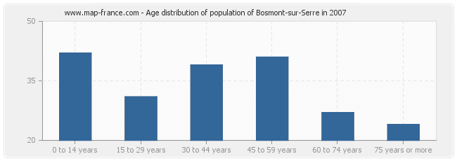 Age distribution of population of Bosmont-sur-Serre in 2007