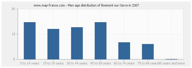 Men age distribution of Bosmont-sur-Serre in 2007