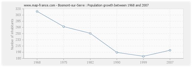 Population Bosmont-sur-Serre