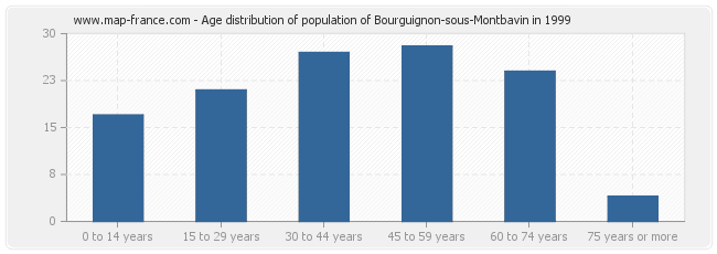 Age distribution of population of Bourguignon-sous-Montbavin in 1999