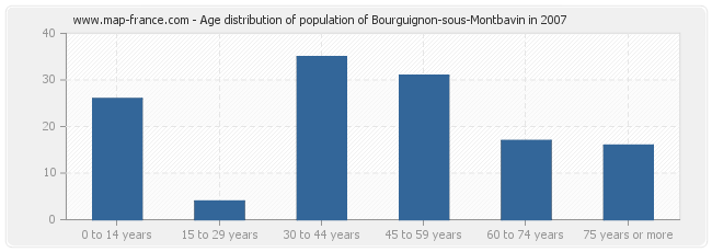 Age distribution of population of Bourguignon-sous-Montbavin in 2007