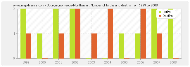 Bourguignon-sous-Montbavin : Number of births and deaths from 1999 to 2008