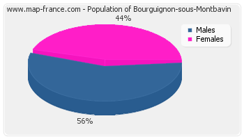 Sex distribution of population of Bourguignon-sous-Montbavin in 2007