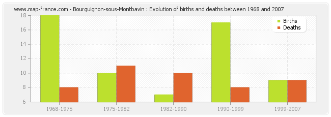 Bourguignon-sous-Montbavin : Evolution of births and deaths between 1968 and 2007