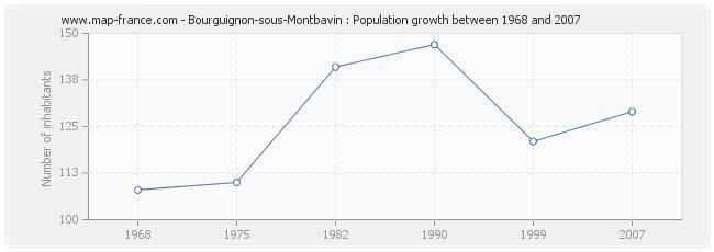 Population Bourguignon-sous-Montbavin
