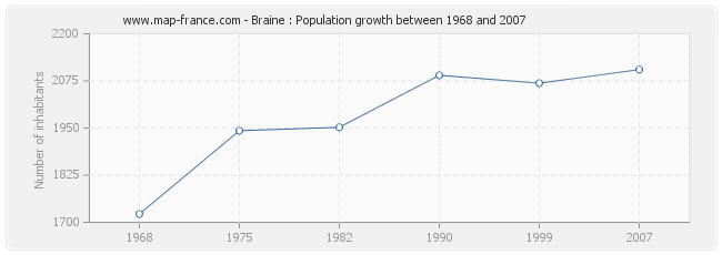 Population Braine