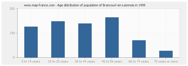 Age distribution of population of Brancourt-en-Laonnois in 1999