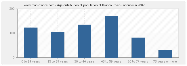 Age distribution of population of Brancourt-en-Laonnois in 2007