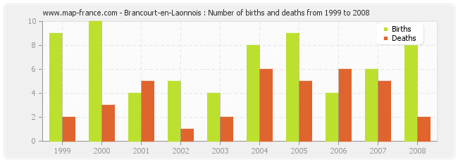 Brancourt-en-Laonnois : Number of births and deaths from 1999 to 2008