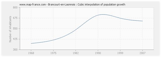 Brancourt-en-Laonnois : Cubic interpolation of population growth