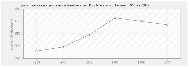 Population Brancourt-en-Laonnois