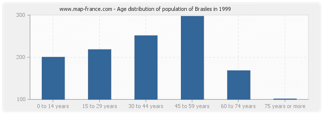 Age distribution of population of Brasles in 1999