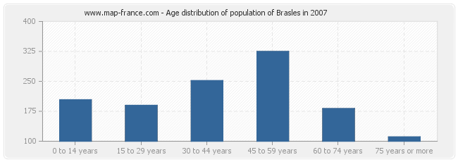 Age distribution of population of Brasles in 2007