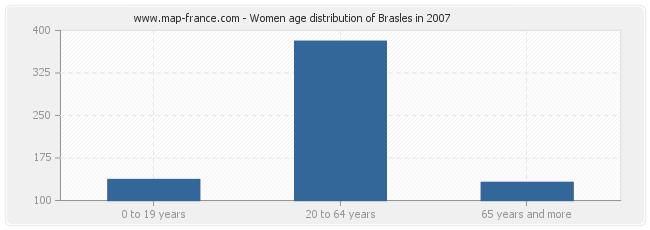 Women age distribution of Brasles in 2007