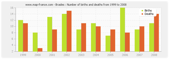 Brasles : Number of births and deaths from 1999 to 2008