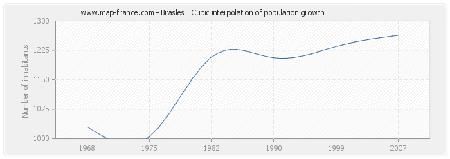 Brasles : Cubic interpolation of population growth