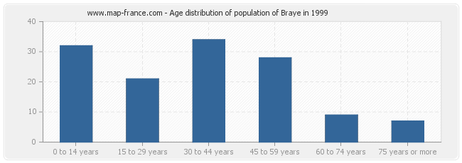 Age distribution of population of Braye in 1999