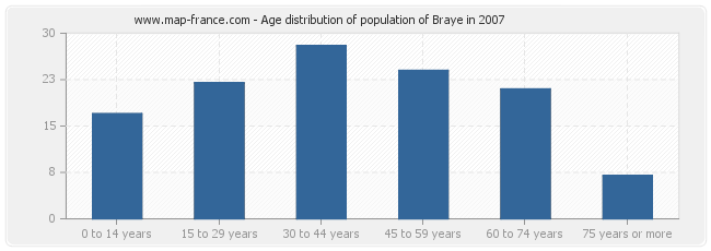 Age distribution of population of Braye in 2007