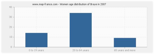 Women age distribution of Braye in 2007