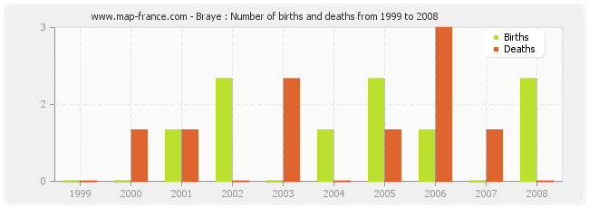 Braye : Number of births and deaths from 1999 to 2008