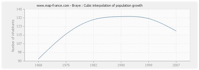 Braye : Cubic interpolation of population growth