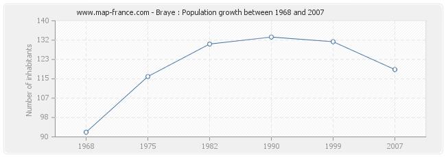 Population Braye