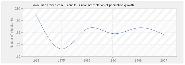 Brenelle : Cubic interpolation of population growth