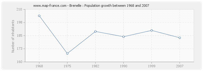 Population Brenelle