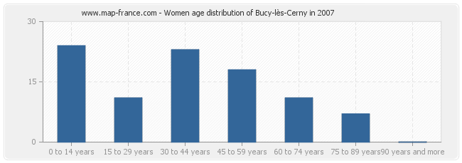 Women age distribution of Bucy-lès-Cerny in 2007