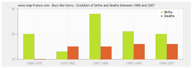Bucy-lès-Cerny : Evolution of births and deaths between 1968 and 2007