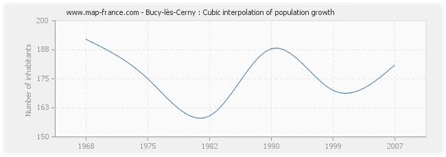 Bucy-lès-Cerny : Cubic interpolation of population growth