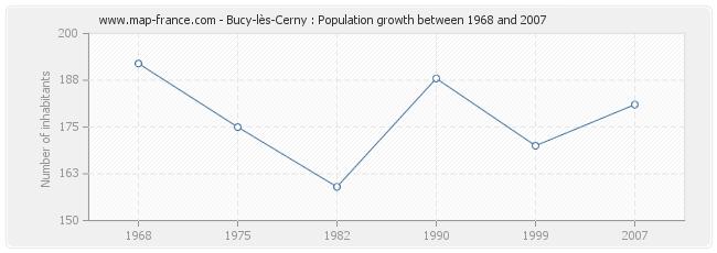 Population Bucy-lès-Cerny