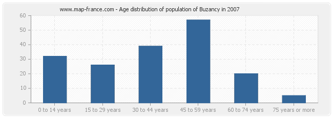 Age distribution of population of Buzancy in 2007